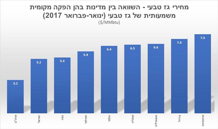 טבלת השוואה של מחירי הגז בישראל